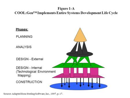 Figure 1-A COOL:Gen™ Implements Entire Systems Development Life Cycle PLANNING ANALYSIS DESIGN - External DESIGN - Internal (Technological Environment.