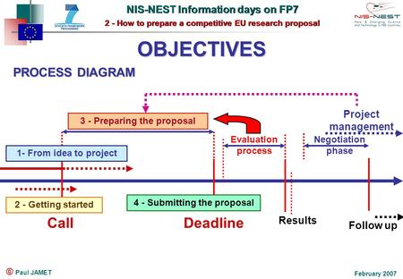 NIS-NEST Information days on FP7 2 - How to prepare a competitive EU research proposal NIS-NEST Information days on FP7 2 - How to prepare a competitive.