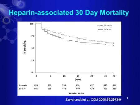 1 Heparin-associated 30 Day Mortality Zarychanski et al, CCM 2008;36:2973-9.