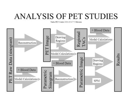 ANALYSIS OF PET STUDIES Turku PET Centre 2001-05-07 V Oikonen PET Raw Data (sinogram) Results Parametric Sinogram PET Image Parametric Image Regional TACs.