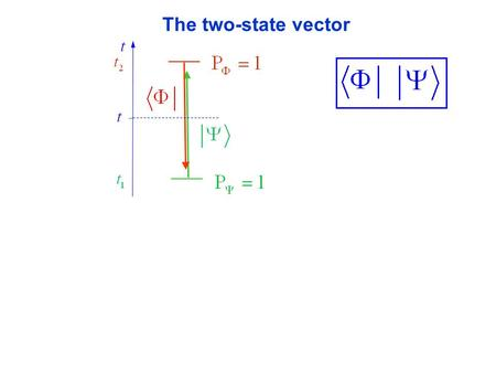 The two-state vector. ? ? At time t: ? Erasing the past.