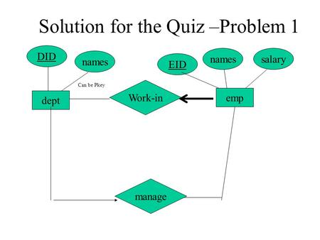 Work-in dept DID emp salarynames manage names EID Can be Pkey Solution for the Quiz –Problem 1.