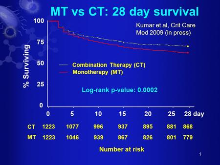 1 MT vs CT: 28 day survival 10779969378958811223 10469398678268011223 Number at risk CT MT 868 779 0 25 50 75 100 051015202528 day % Surviving Monotherapy.