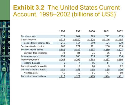 Exhibit 3.2 The United States Current Account, 1998–2002 (billions of US$)