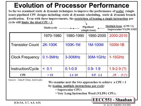 EECC551 - Shaaban #1 lec # 6 Fall 2004 10-5-2004 Evolution of Processor Performance Source: John P. Chen, Intel Labs CPI > 10 1.1-10 0.5 - 1.1.35 -.5 (?)