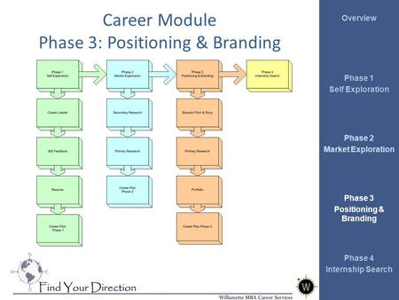 Overview Phase 1 Self Exploration Phase 2 Market Exploration Phase 3 Positioning & Branding Phase 4 Internship Search Career Module Phase 3: Positioning.