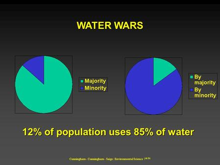 Cunningham - Cunningham - Saigo: Environmental Science 7 th Ed. 12% of population uses 85% of water WATER WARS.