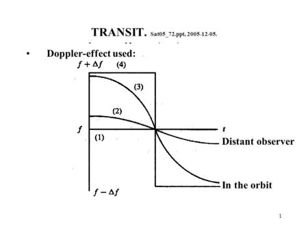 1 TRANSIT. Sat05_72.ppt, 2005-12-05. Doppler-effect used: In the orbit Distant observer.