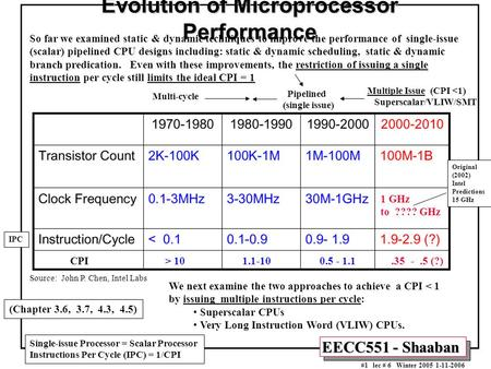 EECC551 - Shaaban #1 lec # 6 Winter 2005 1-11-2006 Evolution of Microprocessor Performance Source: John P. Chen, Intel Labs CPI > 10 1.1-10 0.5 - 1.1.35.