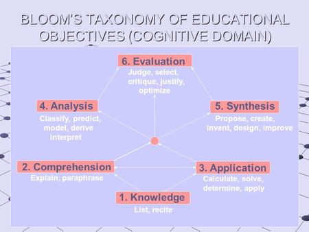 BLOOM'S TAXONOMY OF EDUCATIONAL OBJECTIVES (COGNITIVE DOMAIN) 5. Synthesis Propose, create, invent, design, improve 4. Analysis Classify, predict, model,