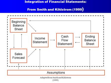 Adapted from Smith and Kihlstrom (1999) Integration of Financial Statements: From Smith and Kihlstrom (1999 ) Assumptions Ending Balance Sheet Cash Flow.