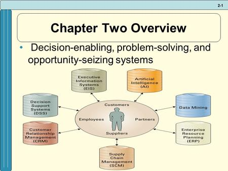 2-1 Chapter Two Overview Decision-enabling, problem-solving, and opportunity-seizing systems.