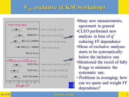 04/10/03 Daniele del Re 1 V ub exclusive (CKM workshop) Many new measurements, agreement in general CLEO performed new analysis in bins of q 2 reducing.