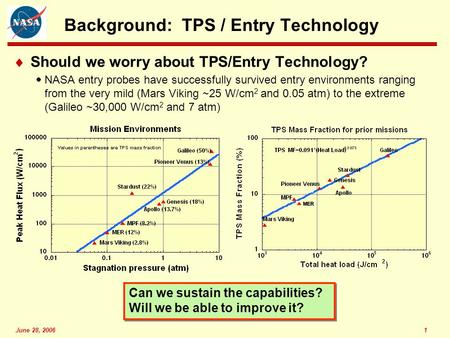 June 28, 20061 Background: TPS / Entry Technology  Should we worry about TPS/Entry Technology?  NASA entry probes have successfully survived entry environments.