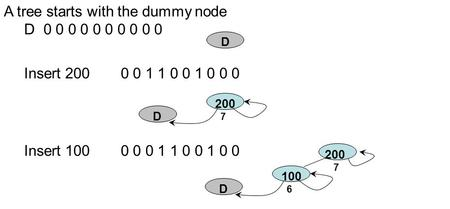 Insert 2000 0 1 1 0 0 1 0 0 0 A tree starts with the dummy node D 0 0 0 0 0 0 0 0 0 0 D 200 D 7 Insert 1000 0 0 1 1 0 0 1 0 0 100 D 6 200 7.