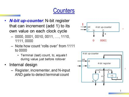 1 Counters N-bit up-counter: N-bit register that can increment (add 1) to its own value on each clock cycle –0000, 0001, 0010, 0011,...., 1110, 1111, 0000.