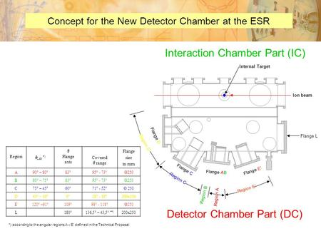 Concept for the New Detector Chamber at the ESR Ion beam Internal Target Region  Lab *)  Flange axis Covered  range Flange size in mm A90° – 80°83°95°