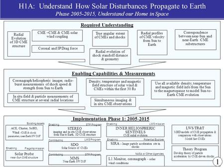 NASA Sun-Solar System Connection Roadmap 1 H1A: Understand How Solar Disturbances Propagate to Earth Phase 2005-2015, Understand our Home in Space Density,