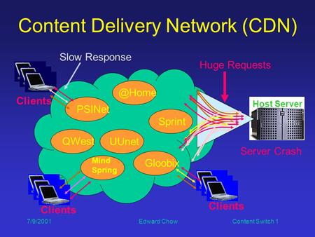 7/9/2001 Edward Chow Content Switch 1 Clients Content Delivery Network (CDN) Host Server Mind Spring PSINet Sprint UUnet Huge Requests.