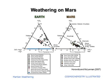 COSMOCHEMISTRY iLLUSTRATED Weathering on MarsWeathering on Mars Martian Weathering Horowitz and McLennan (2007)