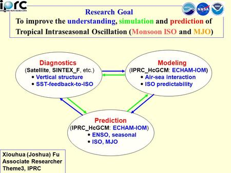 Research Goal To improve the understanding, simulation and prediction of Tropical Intraseasonal Oscillation (Monsoon ISO and MJO) Diagnostics (Satellite,