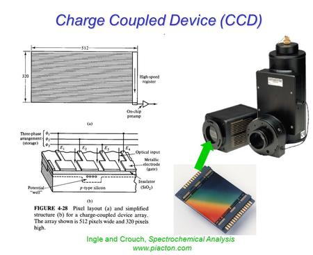Charge Coupled Device (CCD) Ingle and Crouch, Spectrochemical Analysis www.piacton.com.