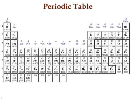 1 Periodic Table. 2 Bohr Model 3 Energy of Atomic Sublevels.