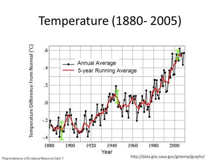 Temperature (1880- 2005)  Year Temperature Difference From Normal (°C) 5-year Running Average Annual Average Preponderance.