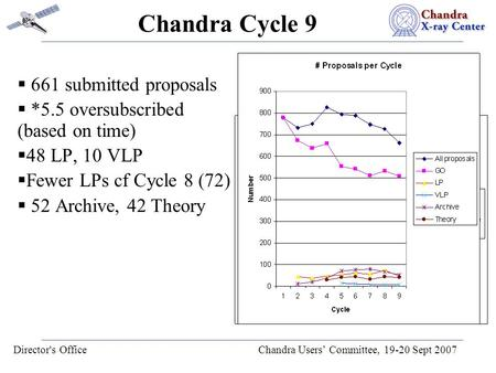 Director's Office Chandra Users' Committee, 19-20 Sept 2007 Chandra Cycle 9  661 submitted proposals  *5.5 oversubscribed (based on time)  48 LP, 10.