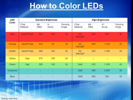 How to Color LEDs LED Color Standard BrightnessHigh Brightness Chip Material lpk (NM) Iv (mcd) Viewing Angle Chip Material lpk (NM) Iv 3 (mcd) Viewing.