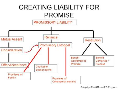 PROMISSORY LIABILITY CREATING LIABILITY FOR PROMISE Mutual Assent Reliance Benefit Conferred + Promise Offer Acceptance Consideration Promissory Estoppel.