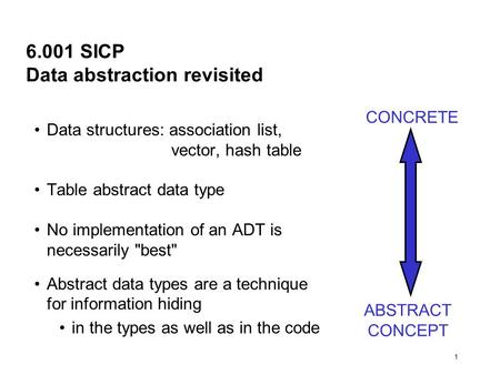 1 6.001 SICP Data abstraction revisited Data structures: association list, vector, hash table Table abstract data type No implementation of an ADT is necessarily.