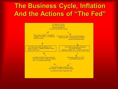 "The Business Cycle, Inflation And the Actions of ""The Fed"" Fed Lowers rates to ""energize"" sluggish economy. Inventories at their lowest. Production in."