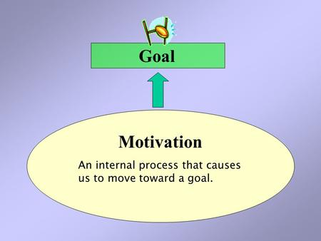 An internal process that causes us to move toward a goal. Motivation Goal.