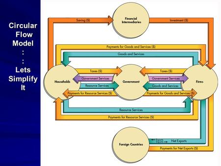 1 Circular Flow Model : : Lets Simplify It. 2 Private Sector Circular Flow.