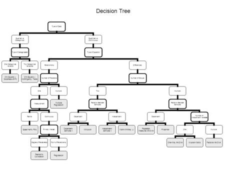 Decision Tree Type of Data Qualitative (Categorical) Type of Categorization One Categorical Variable Chi-Square – Goodness-of-Fit Two Categorical Variables.