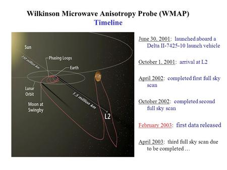 Wilkinson Microwave Anisotropy Probe (WMAP) Timeline June 30, 2001: launched aboard a Delta II-7425-10 launch vehicle October 1, 2001: arrival at L2 April.