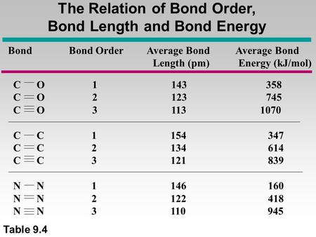 The Relation of Bond Order, Bond Length and Bond Energy Bond Bond Order Average Bond Average Bond Length (pm) Energy (kJ/mol) C O 1 143 358 C O 2 123.