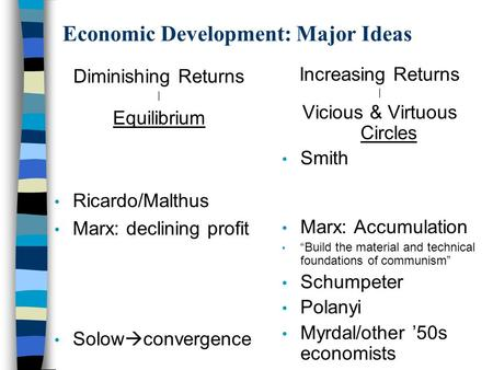 Economic Development: Major Ideas Diminishing Returns | Equilibrium Ricardo/Malthus Marx: declining profit Solow  convergence Increasing Returns | Vicious.