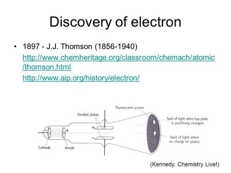 Discovery of electron 1897 - J.J. Thomson (1856-1940)  /thomson.html