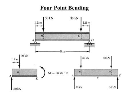 pure bending lab report 2010-5-7 interaction curves for sections under combined biaxial bending  interaction curves for sections under  is a pure bending and hence.