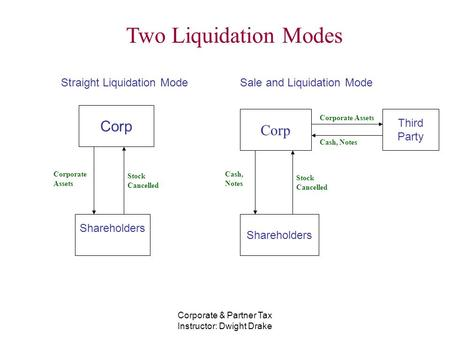 Corporate & Partner Tax Instructor: Dwight Drake Two Liquidation Modes Corp Shareholders Corp Corporate Assets Stock Cancelled Straight Liquidation Mode.