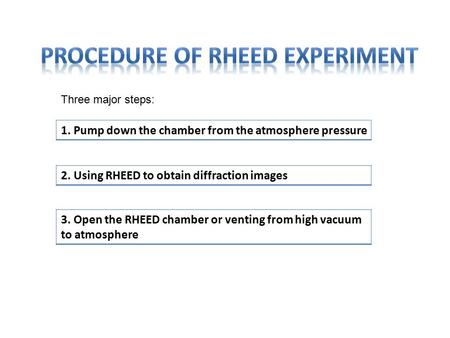 1. Pump down the chamber from the atmosphere pressure 2. Using RHEED to obtain diffraction images 3. Open the RHEED chamber or venting from high vacuum.
