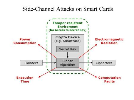 Side-Channel Attacks on Smart Cards. Timing Analysis Cryptosystems take different amount of time to process different inputs. Performance optimisations.