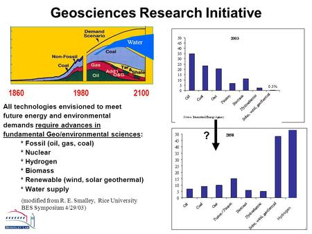 1 Geosciences Research Initiative 1860 1980 2100 All technologies envisioned to meet future energy and environmental demands require advances in fundamental.