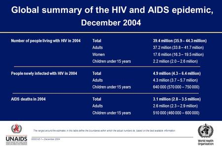 00003-E-1 – December 2004 Global summary of the HIV and AIDS epidemic, December 2004 The ranges around the estimates in this table define the boundaries.