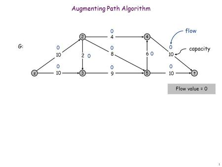 1 Augmenting Path Algorithm s 2 3 4 5t 10 9 8 4 6 2 0 0 0 0 0 0 0 0 G: Flow value = 0 0 flow capacity.