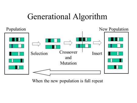 Population New Population Selection Crossover and Mutation Insert When the new population is full repeat Generational Algorithm.