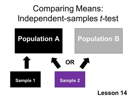 Comparing Means: Independent-samples t-test Lesson 14 Population APopulation B Sample 1Sample 2 OR.