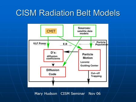 CISM Radiation Belt Models CMIT Mary Hudson CISM Seminar Nov 06.